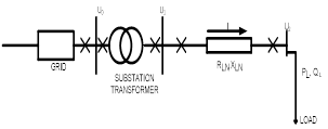 Optimal Placement of Voltage Compensating Devices